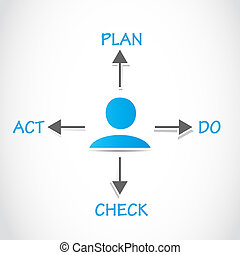 Plan Do Check Act, PDCA Process