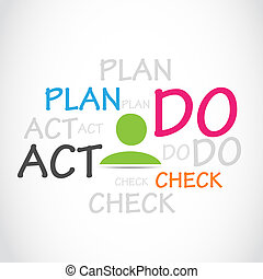 Plan Do Check Act, PDCA Word Cloud