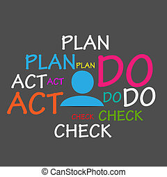 Plan Do Check Act Cloud Vector