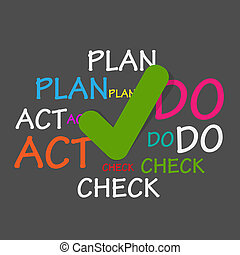Plan Do Check Act Tag Cloud