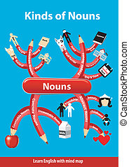 Info graphic Kinds of Nouns - Vector of Learn English. Kinds...
