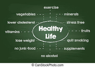 Healthy Lifestyle Chart Sketch On Green Chalkboard