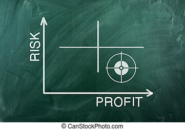 Risk Profit diagram - Risk Profit graph writhen on green...
