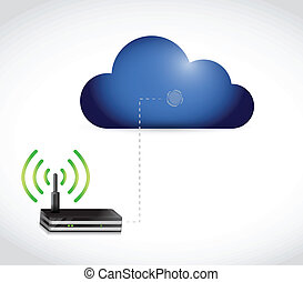 cloud computing and router connection