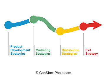 Business strategy, flow of success