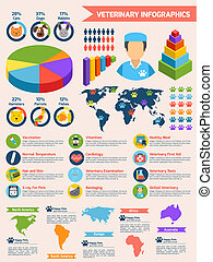 Veterinary infographic set - Veterinary pet health care...