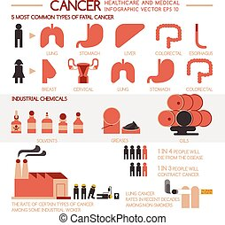 Cancer healthcare and medical