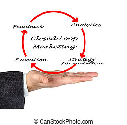 Closed Loop Marketing