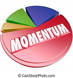 Momentum Word Pie Chart 3d Measuring Forward Movement -...