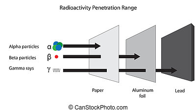 Radioactivity penetration range of alpha, beta and gamma...