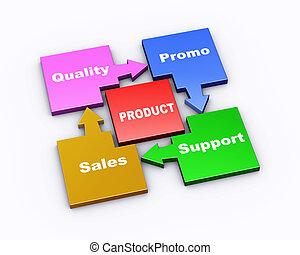 3d brand elements flow chart