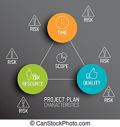 Characteristics of Project Plans - diagram - Characteristics...