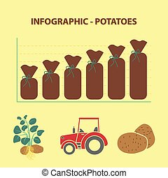 infographic with graph of production growth of potatoes