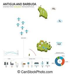Energy industry, ecology of Antigua and Barbuda - Energy...