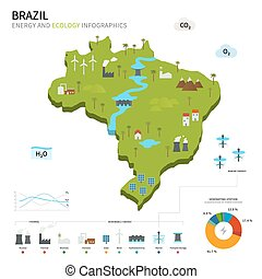 Energy industry and ecology of Brazil vector map with power...
