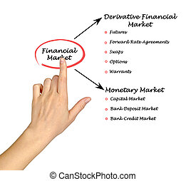Financial Market