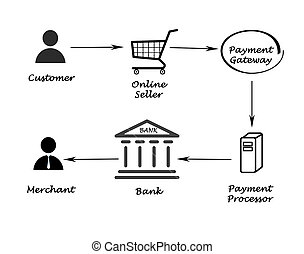 Payment processing