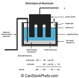 Aluminum smelting by electrolysis - Smelting aluminum by...