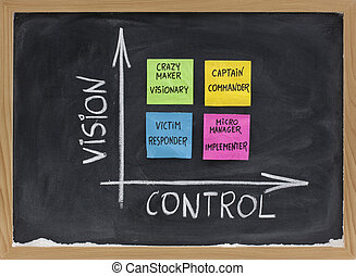 vision, control and self management concept -...