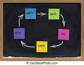 Feng Shui productive, creative or birth cycle with five...