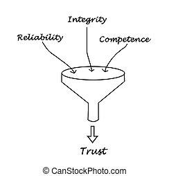 confiança,