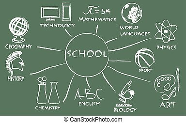 school board with classes - school board with drawing...