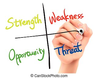 SWOT analysis diagram written by 3d hand over white...