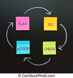 PDCA schema - PDCA circle (Plan, Do, Check, Action) - four...