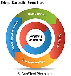 Competitive External Forces Chart - An image of a...