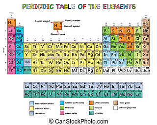 periodic table of elements - illustration of periodic table...