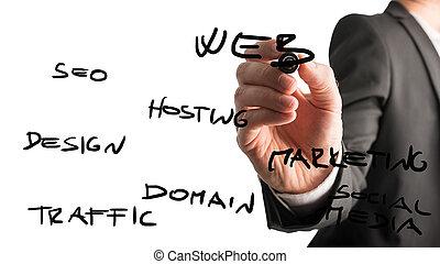 Web SEO concept