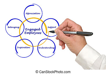 Engaged Employee