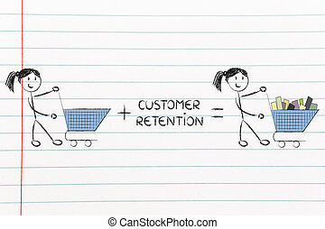 customer retention and fidelization programs making empty...