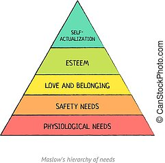 Maslows hierarchy of basic human needs Vector infographic