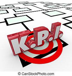 KPI Key Performance Indicators Organization Chart Staff...