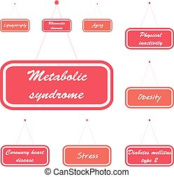 Metabolic syndrome related causes on the sign boards Vector...