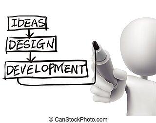 design progress drawn by 3d man