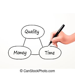 balance concept between time, quality and money drawn by...
