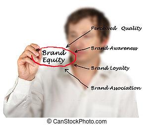 marca, equidad,