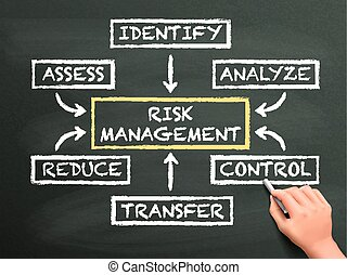 risk management flow chart drawn by hand isolated on...