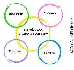 Empleado,  empowerment