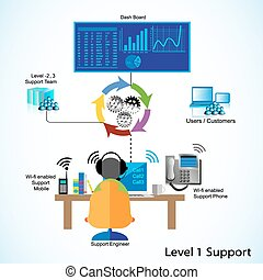 Concept of L1, L2, L3 Support - Support Engineer Helping...