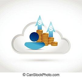 cloud computing people profits