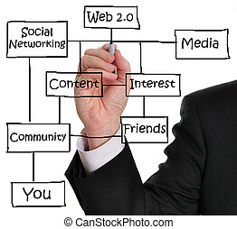 Web 20 diagram showing social networking concept