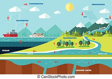 Water cycle illustration - A vector illustration of water...