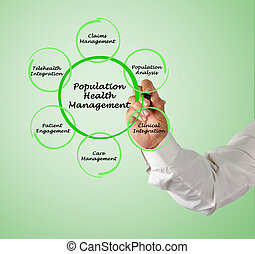 população, saúde, gerência,