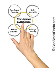 Personnel Database