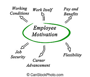Diagram of employee motivation