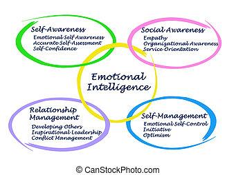 emocional, inteligencia,