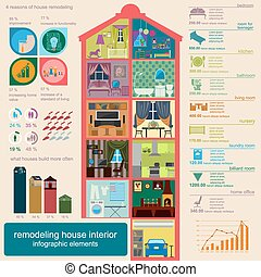 House remodeling infographic. Set interior elements for...